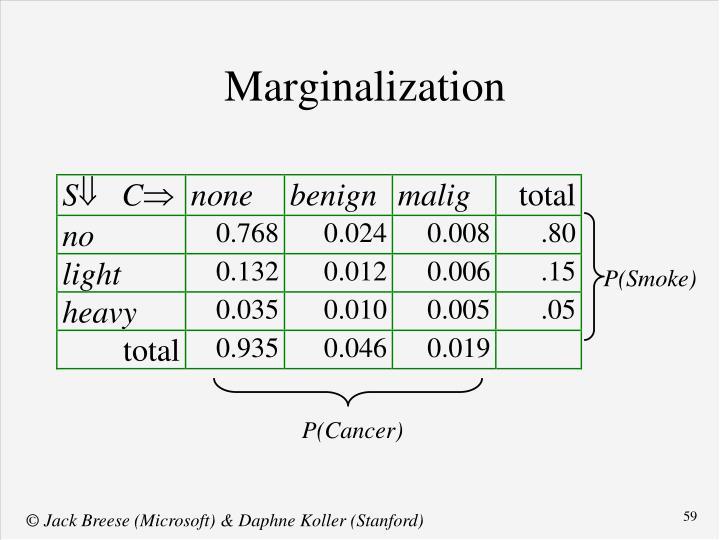 Marginalization