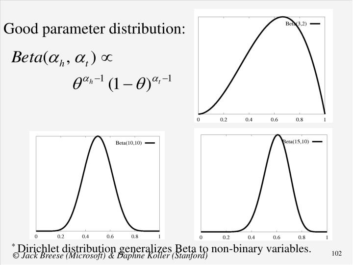 Good parameter distribution: