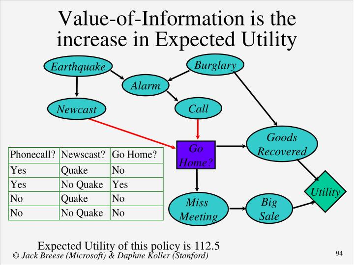 Value-of-Information is the increase in Expected Utility