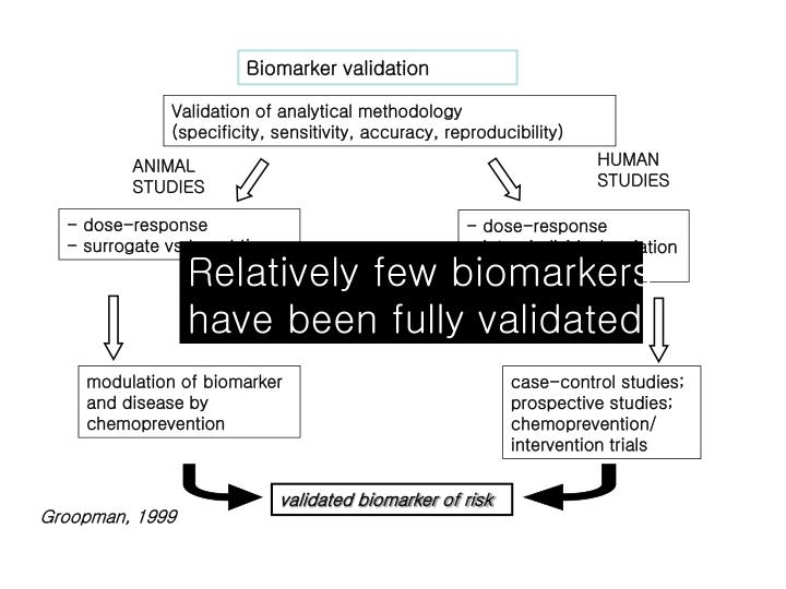 modulation of biomarker