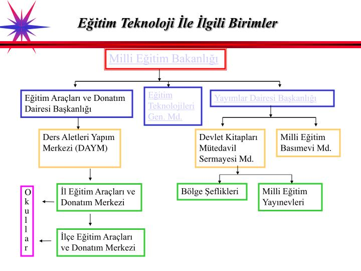 Eğitim Teknoloji İle İlgili Birimler