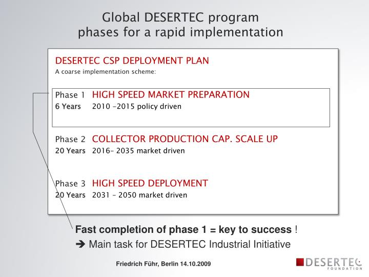 Global DESERTEC program