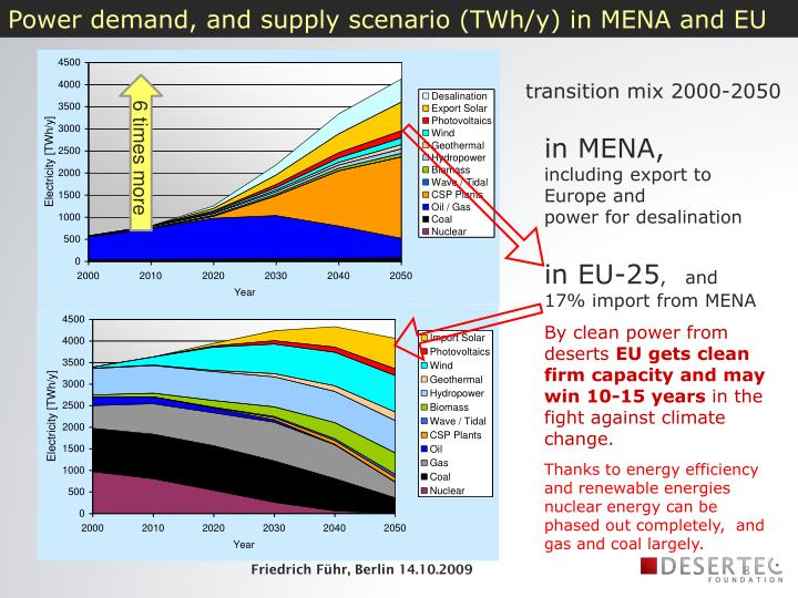 Power demand, and supply scenario (TWh/y) in MENA and EU