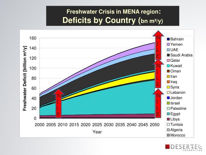 Freshwater Crisis in MENA region