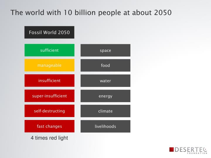 The world with 10 billion people at about 2050