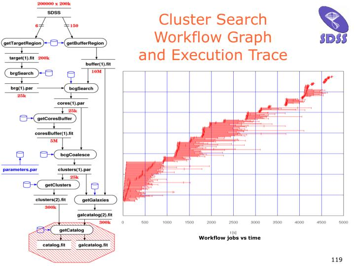 Cluster Search