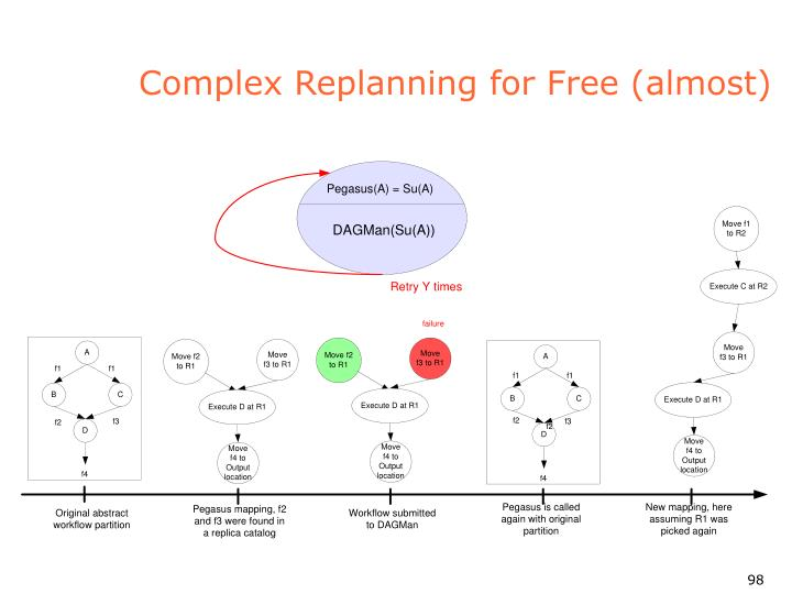 Complex Replanning for Free (almost)
