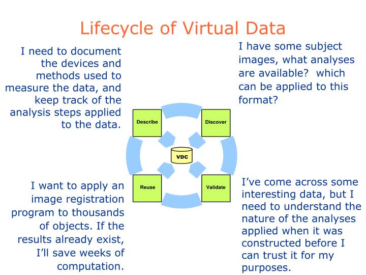 Lifecycle of Virtual Data