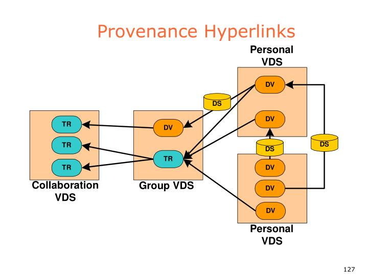 Provenance Hyperlinks