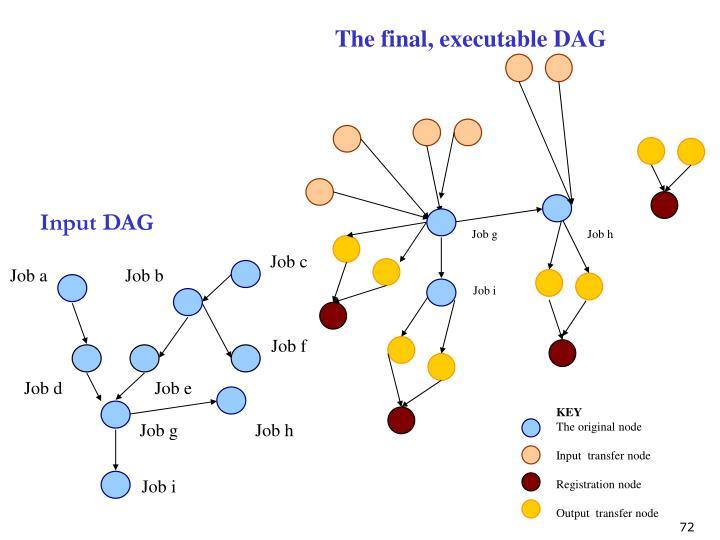 The final, executable DAG
