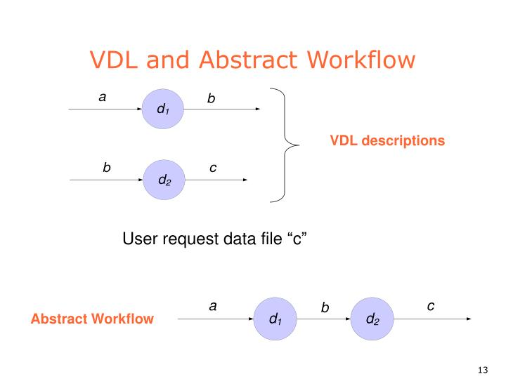 Abstract Workflow