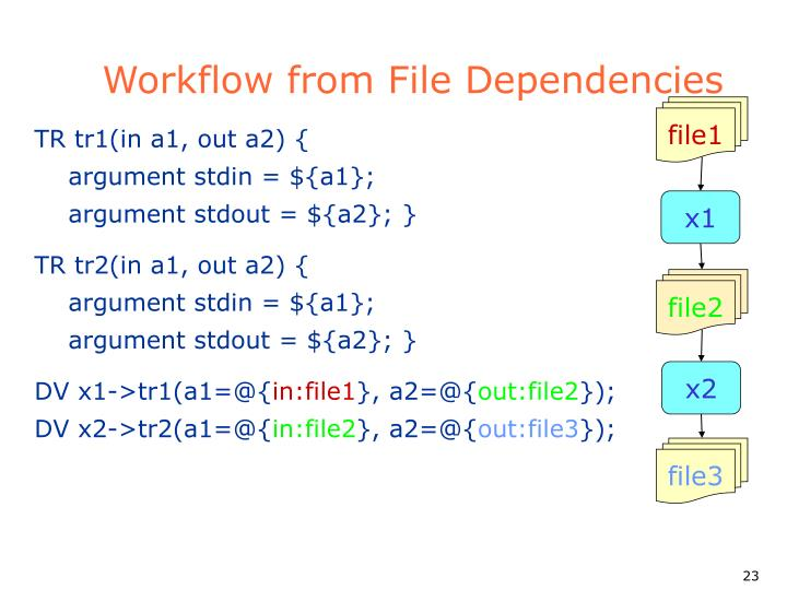 Workflow from File Dependencies