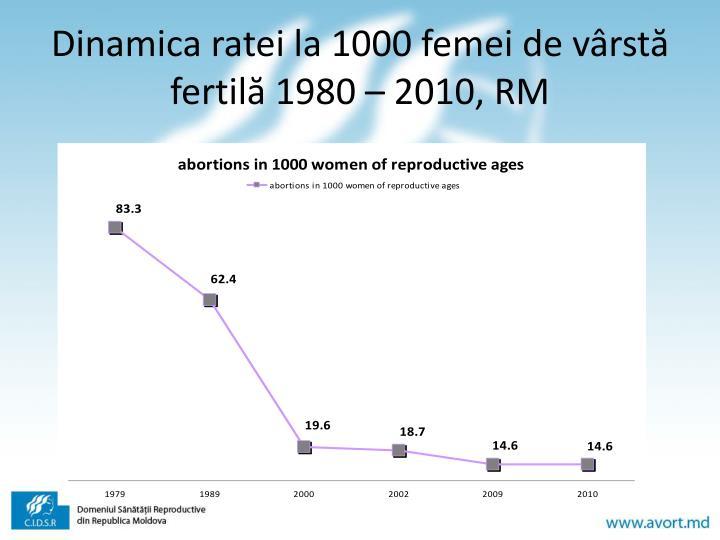 Dinamica ratei la 1000 femei de vârstă fertilă
