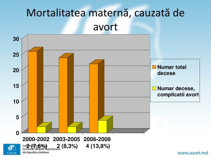 Mortalitatea maternă, cauzată de avort