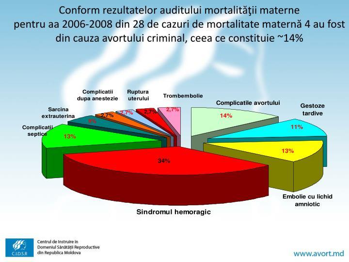 Conform rezultatelor auditului mortalităţii materne