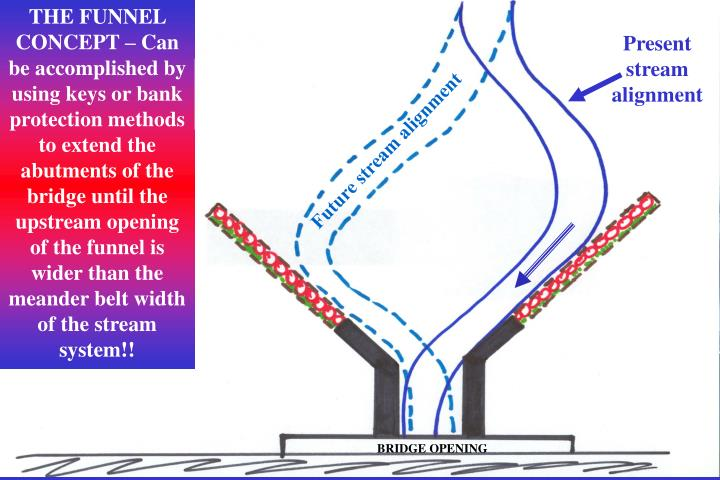 THE FUNNEL  CONCEPT – Can be accomplished by using keys or bank protection methods to extend the abutments of the bridge until the upstream opening of the funnel is wider than the meander belt width of the stream system!!