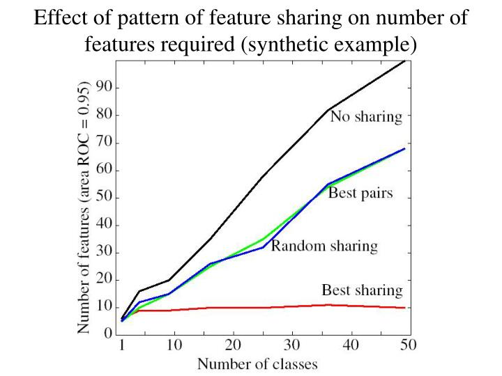 Effect of pattern of feature sharing on number of features required (synthetic example)
