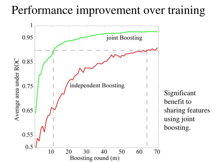 Performance improvement over training