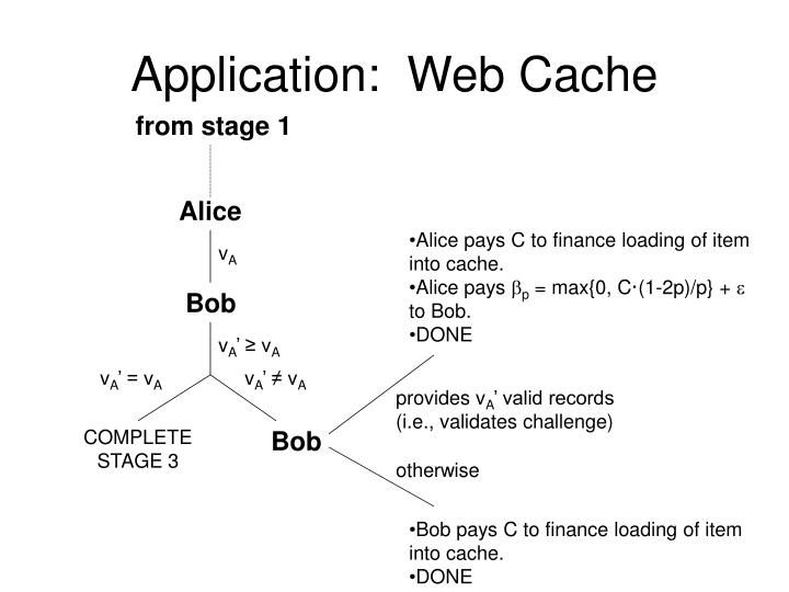 Application:  Web Cache