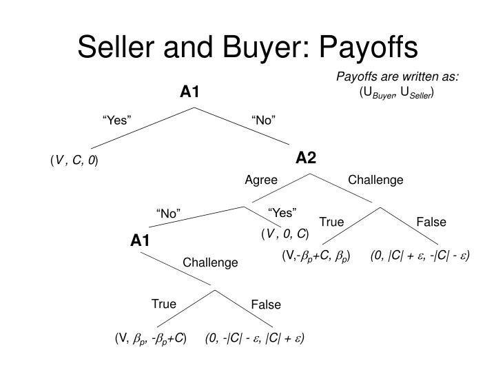 Seller and Buyer: Payoffs