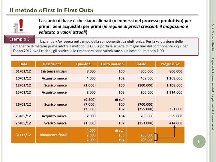 Il metodo «First In First Out»