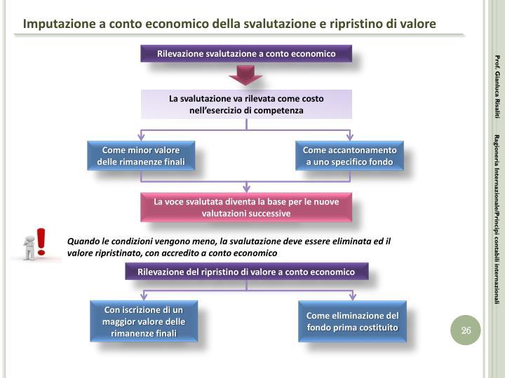 Imputazione a conto economico della svalutazione e ripristino di valore