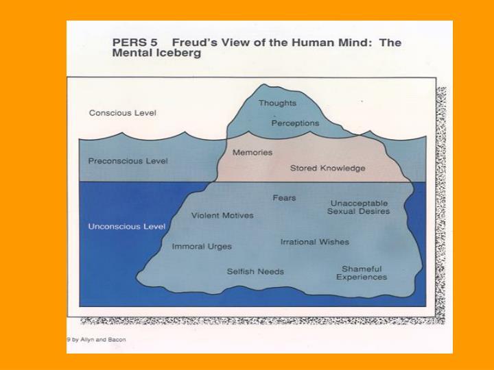 Freud's Iceberg Model of the Human Mind