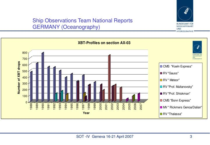 Ship Observations Team National Reports