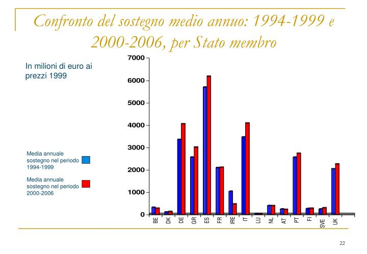 Confronto del sostegno medio annuo: 1994-1999 e 2000-2006, per Stato membro