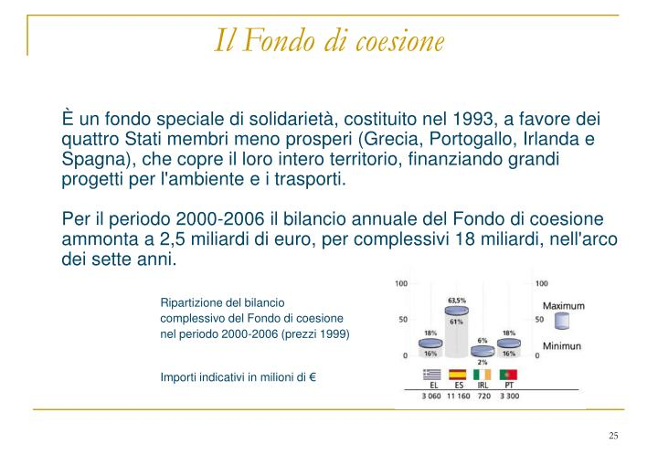 Il Fondo di coesione