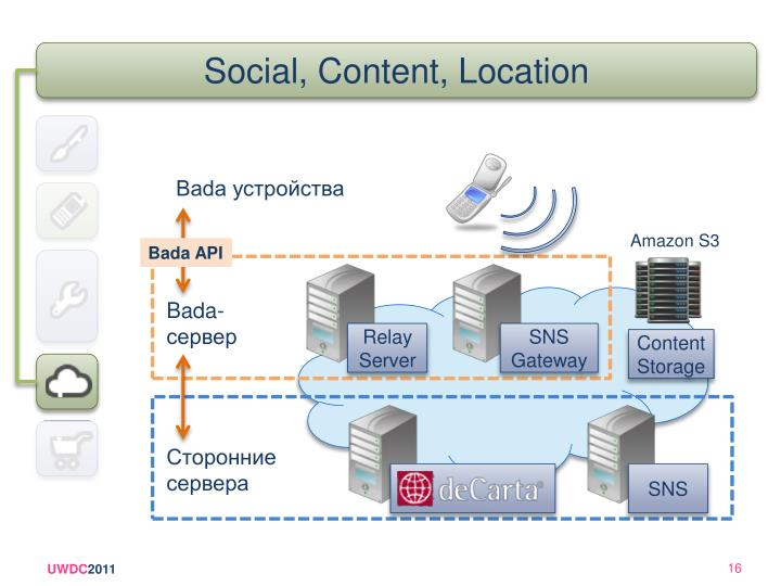 Social, Content, Location