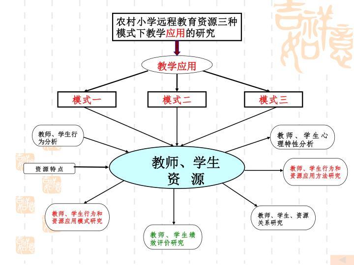 农村小学远程教育资源三种模式下教学