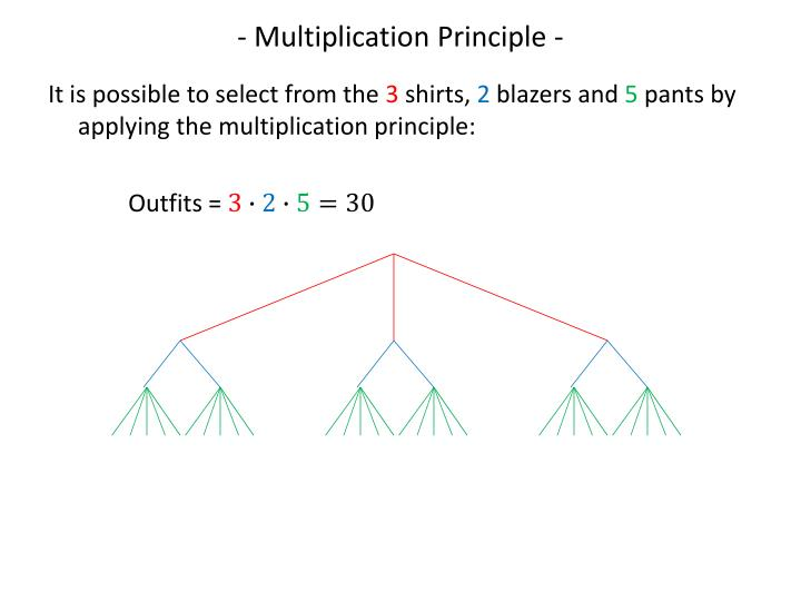 - Multiplication Principle -