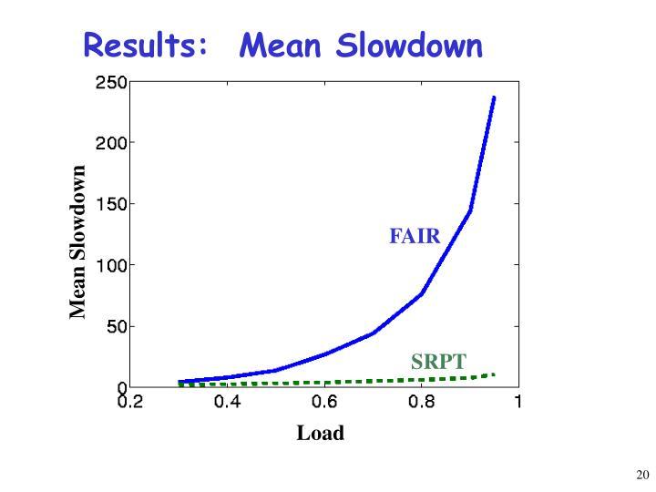 Results:  Mean Slowdown