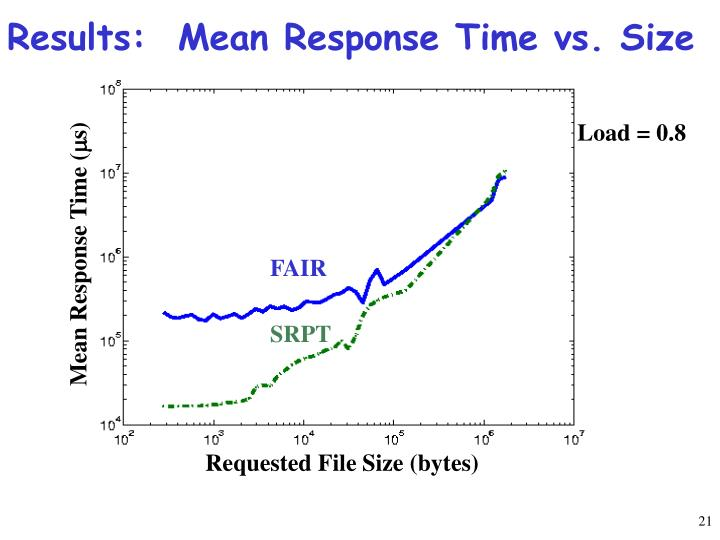 Results:  Mean Response Time vs. Size