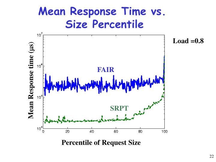 Mean Response Time vs.