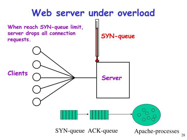 Web server under overload