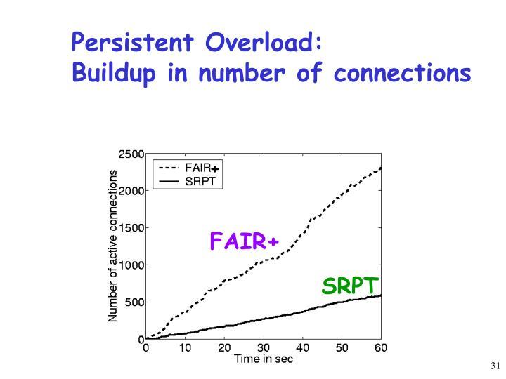 Persistent Overload: