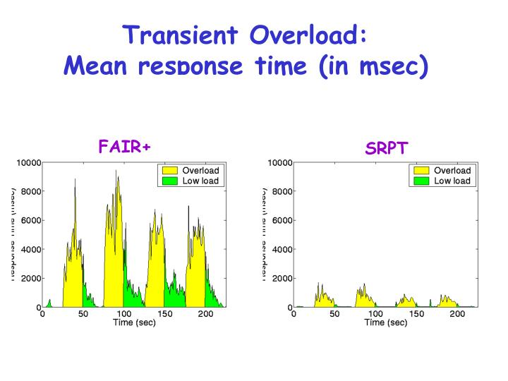 Transient Overload: