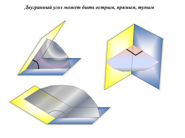 Двугранный угол может быть острым, прямым, тупым