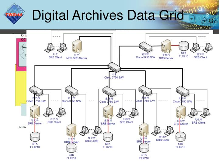 Digital Archives Data Grid