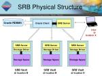 srb physical structure