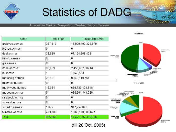 Statistics of DADG