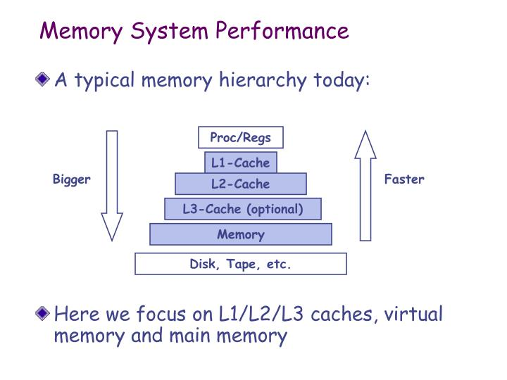 Memory System Performance