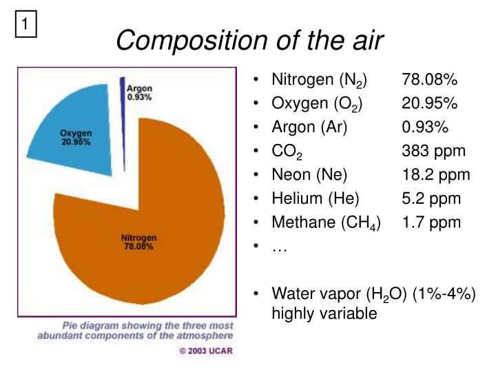 Composition of the air