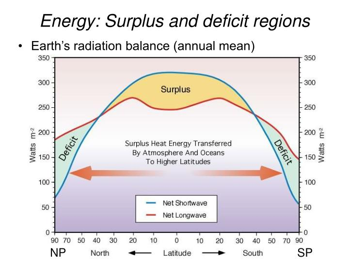 Energy: Surplus and deficit regions