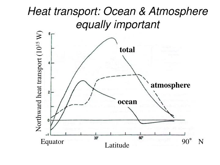 Heat transport: Ocean & Atmosphere equally important