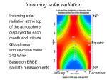 incoming solar radiation