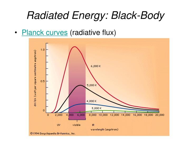 Radiated Energy: Black-Body