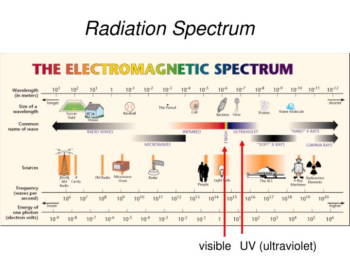 Radiation Spectrum